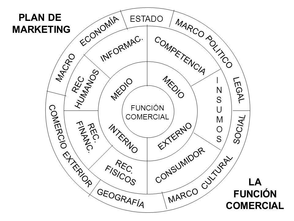 PLAN DE MARKETING LA FUNCIÓN COMERCIAL