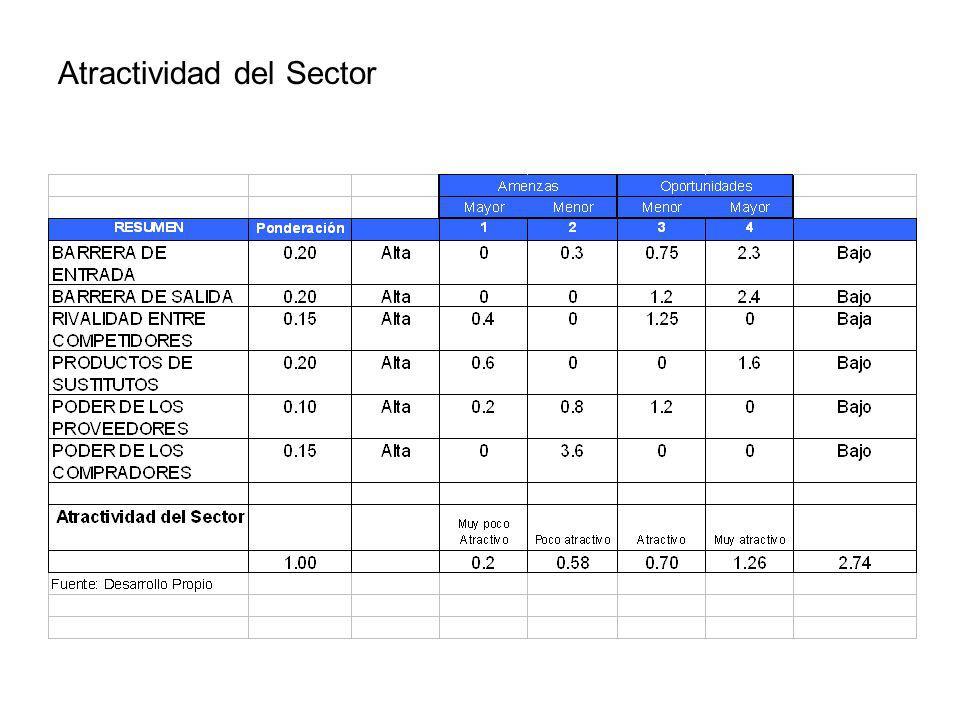 Atractividad del Sector