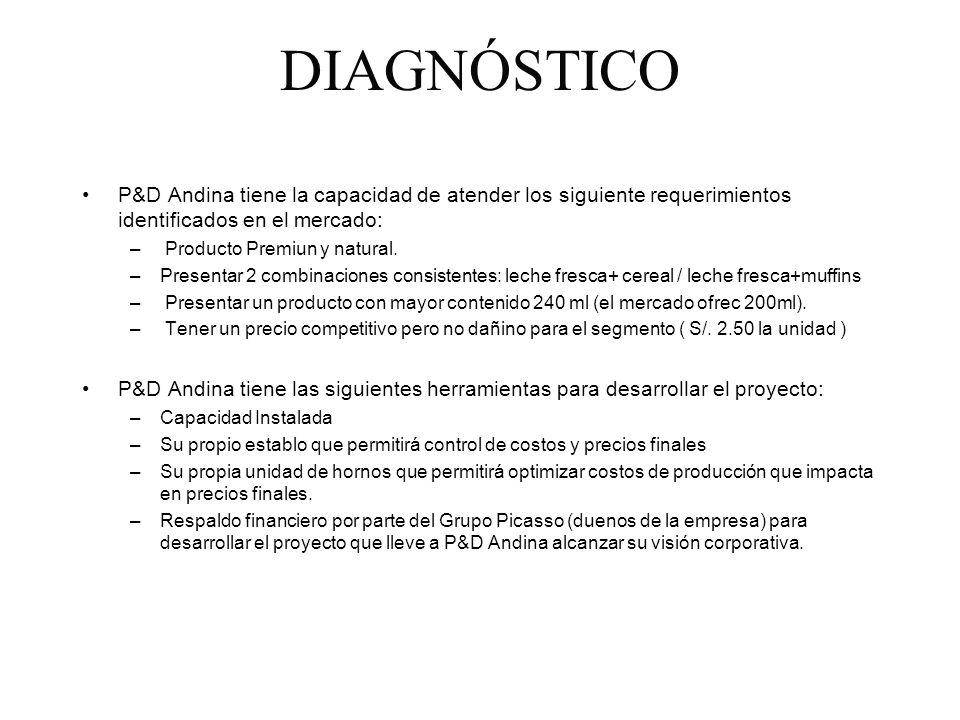 DIAGNÓSTICO P&D Andina tiene la capacidad de atender los siguiente requerimientos identificados en el mercado: