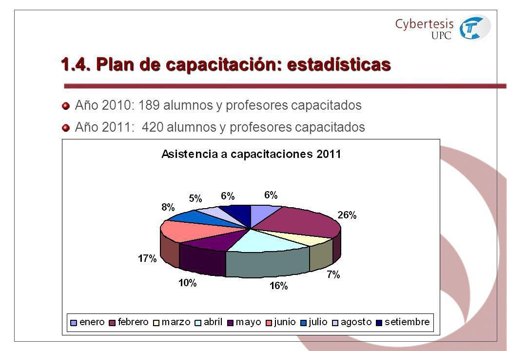 1.4. Plan de capacitación: estadísticas