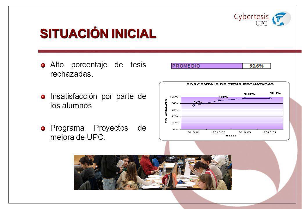 SITUACIÓN INICIAL Alto porcentaje de tesis rechazadas.
