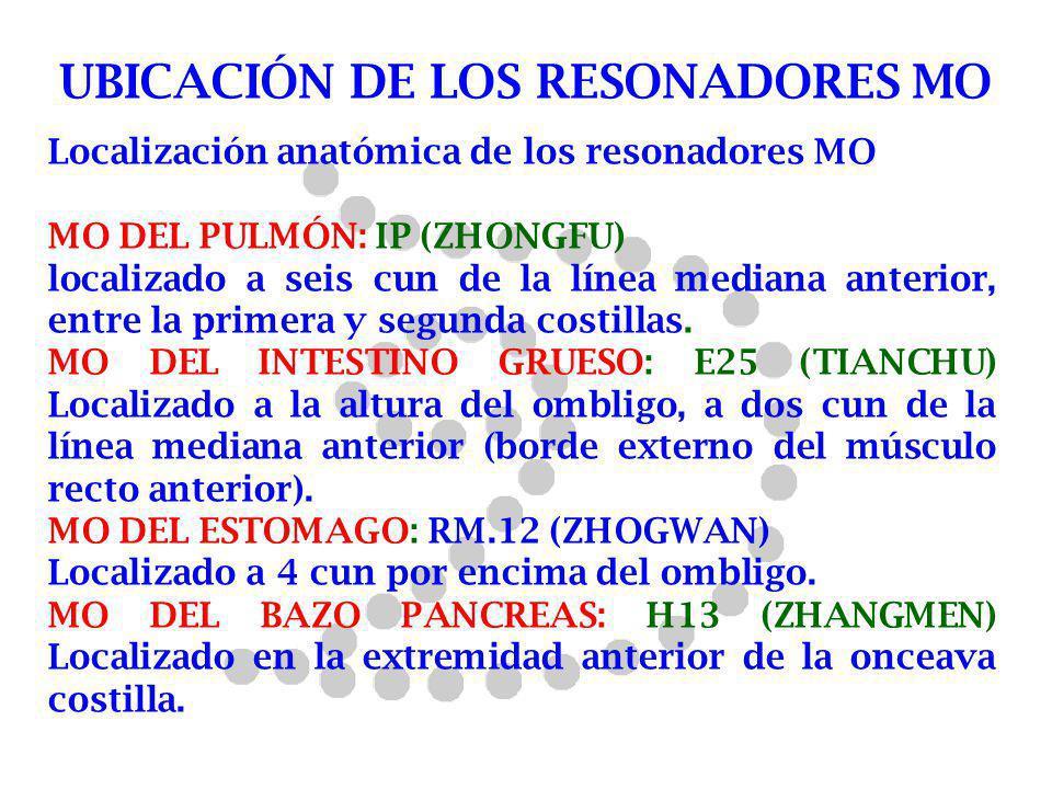 UBICACIÓN DE LOS RESONADORES MO