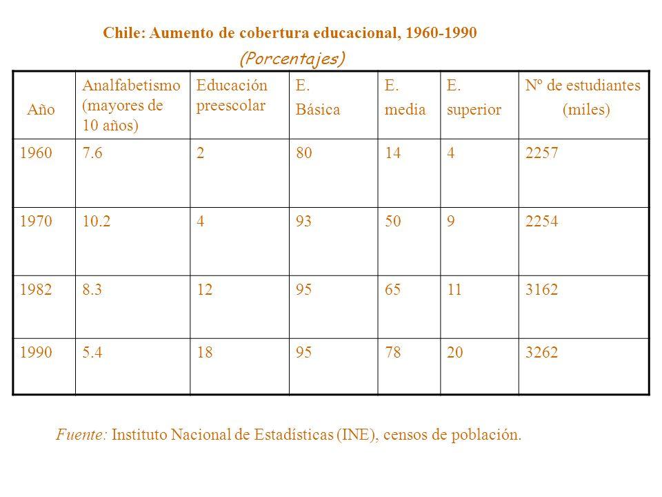 Chile: Aumento de cobertura educacional, 1960-1990