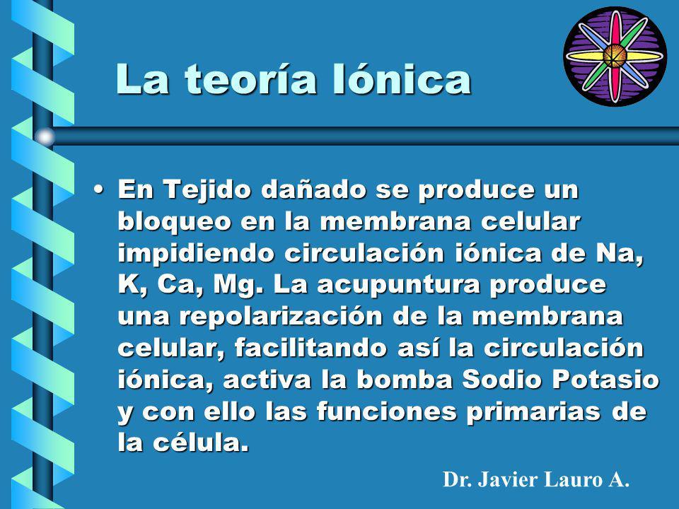 La teoría Iónica