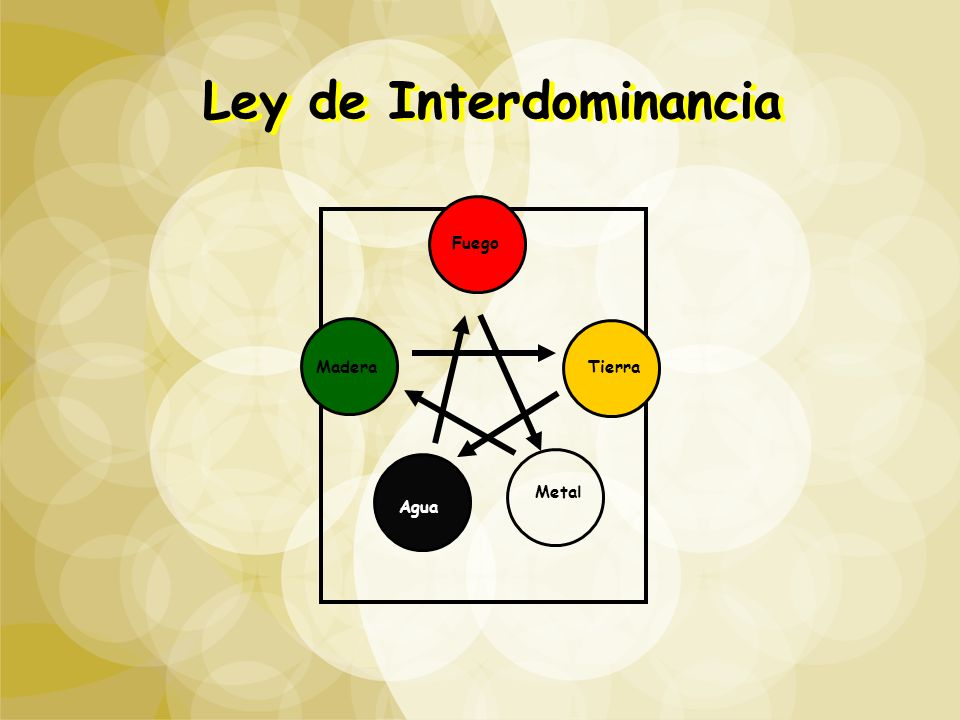 Ley de Interdominancia