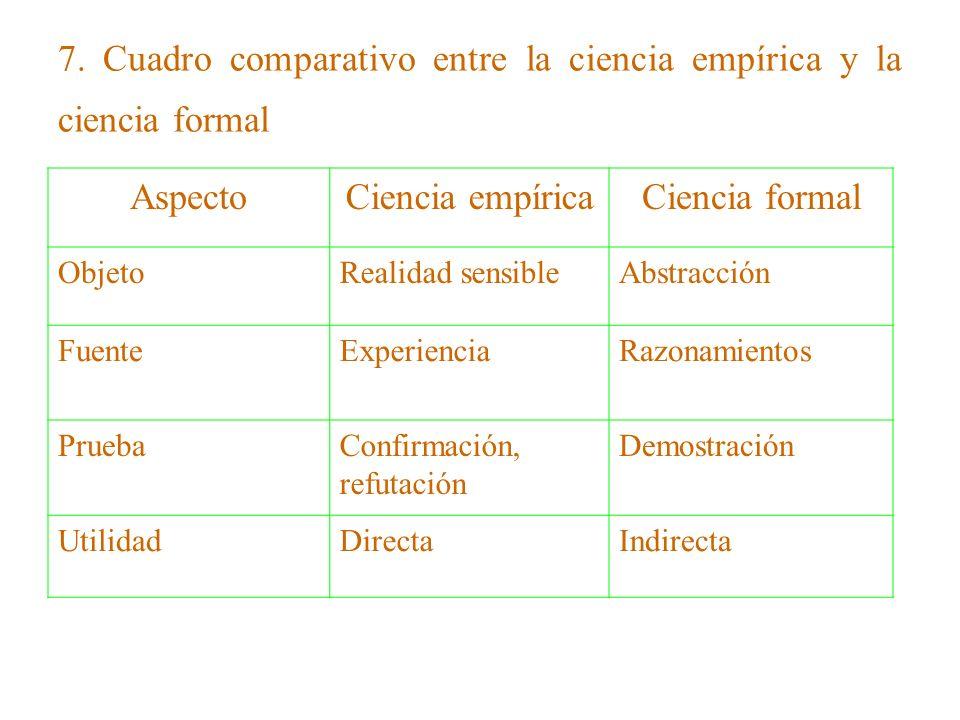 7. Cuadro comparativo entre la ciencia empírica y la ciencia formal