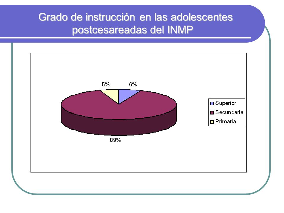 Grado de instrucción en las adolescentes postcesareadas del INMP