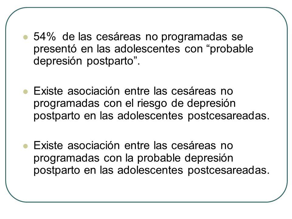 54% de las cesáreas no programadas se presentó en las adolescentes con probable depresión postparto .