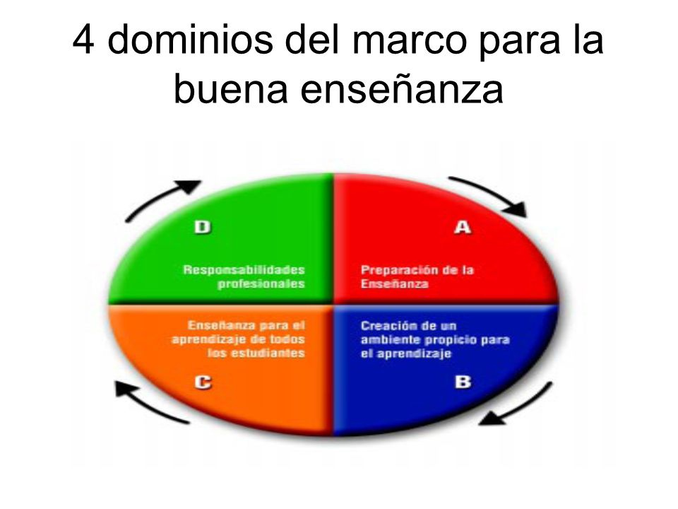4 dominios del marco para la buena enseñanza