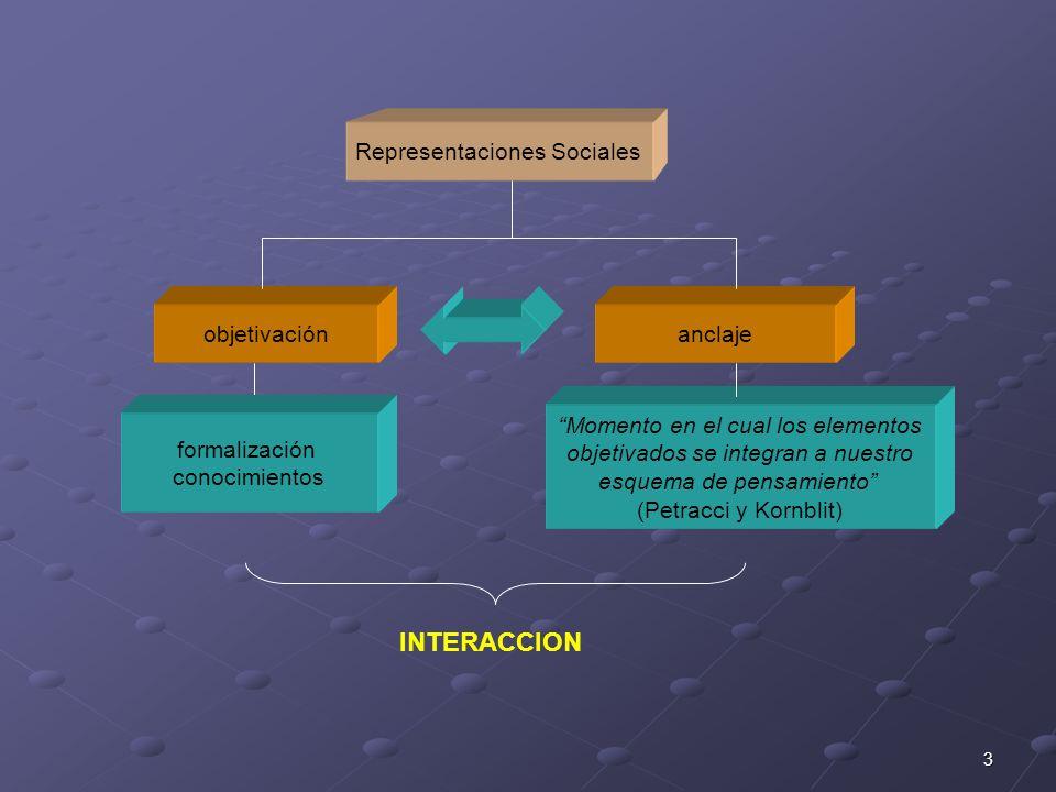 INTERACCION Representaciones Sociales objetivación anclaje