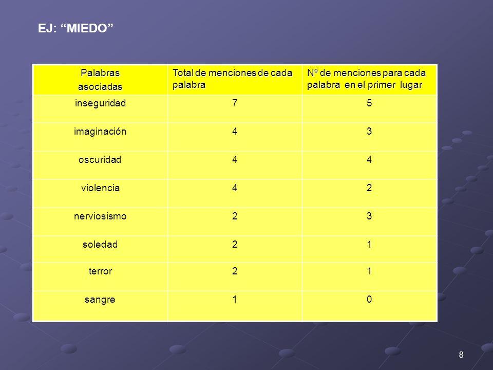 EJ: MIEDO Palabras asociadas Total de menciones de cada palabra