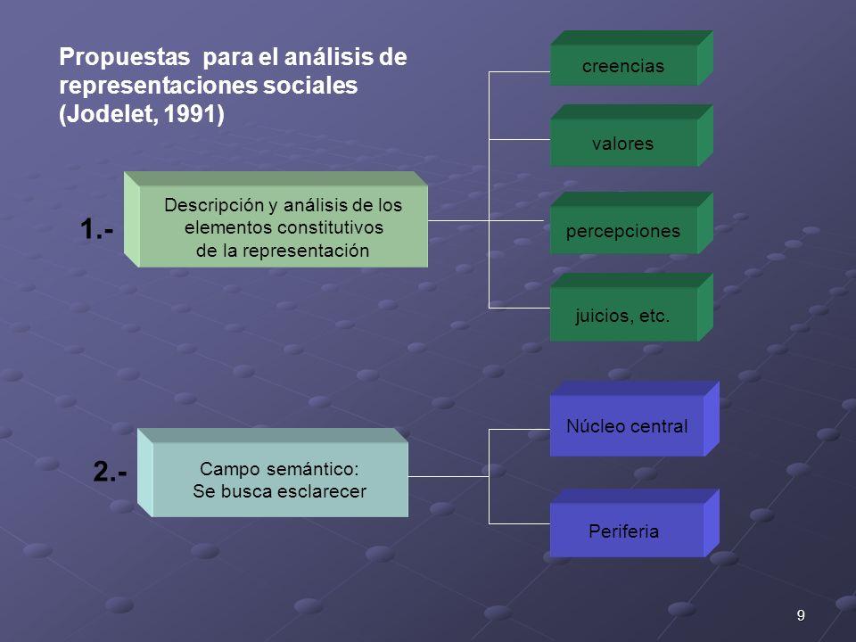 Propuestas para el análisis de representaciones sociales (Jodelet, 1991)