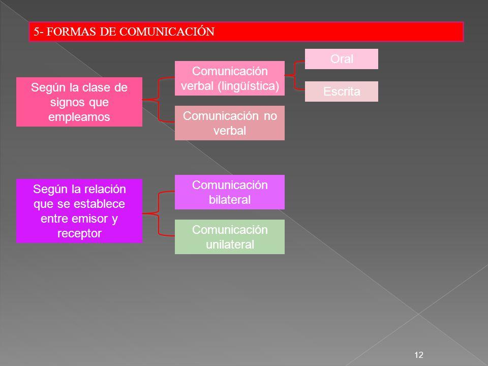 5- FORMAS DE COMUNICACIÓN
