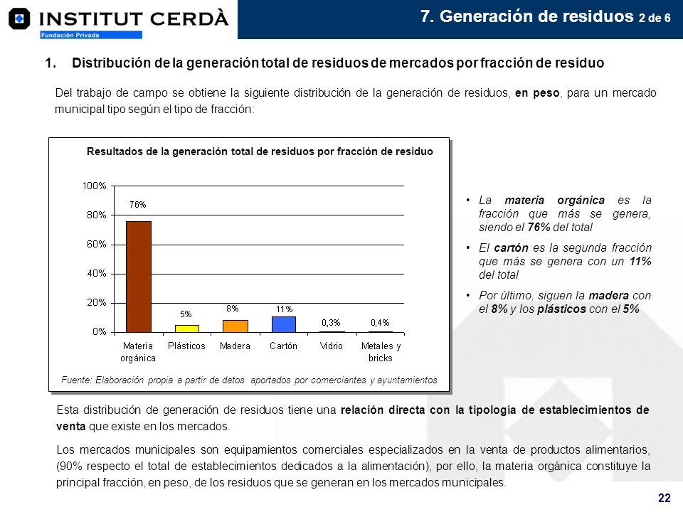 Resultados de la generación total de residuos por fracción de residuo