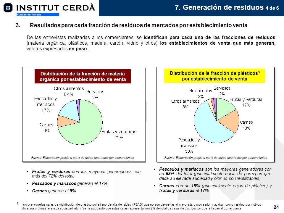 Distribución de la fracción de plásticos3 por establecimiento de venta