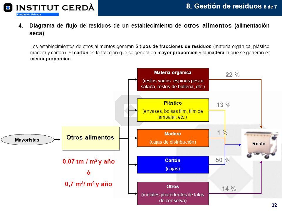 8. Gestión de residuos 5 de 7 22 % 13 % 1 % Otros alimentos 50 %