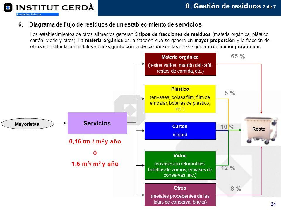8. Gestión de residuos 7 de 7 65 % 5 % Servicios 10 %