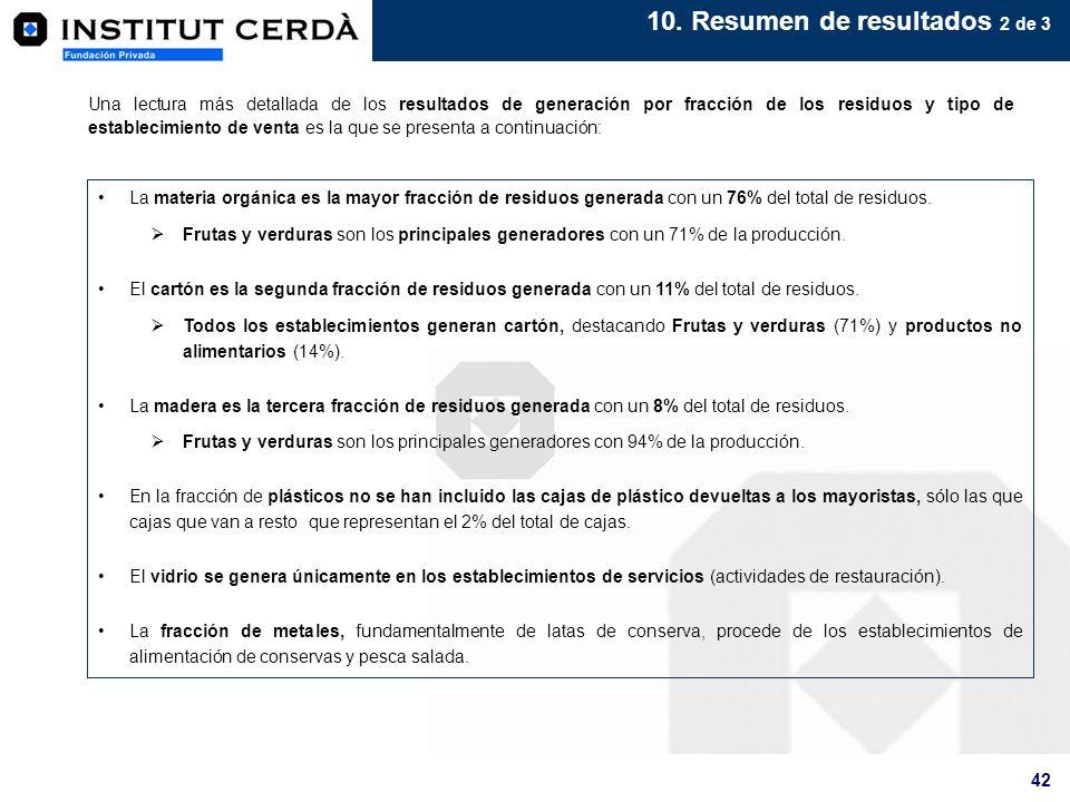 10. Resumen de resultados 2 de 3