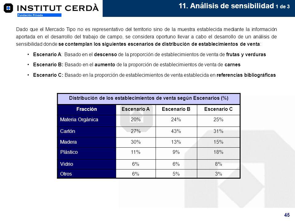 Distribución de los establecimientos de venta según Escenarios (%)