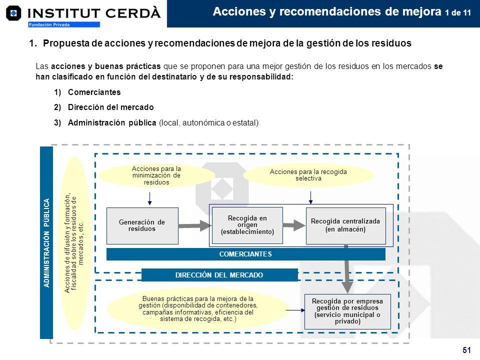 Acciones y recomendaciones de mejora 1 de 11