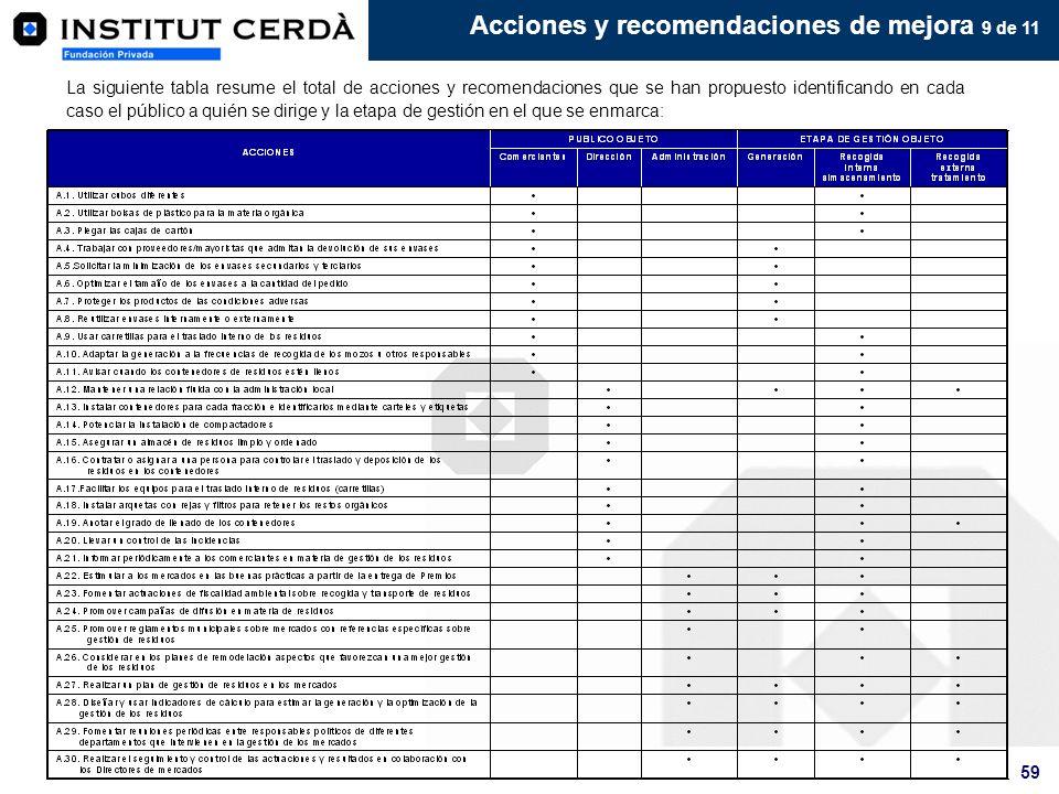 Acciones y recomendaciones de mejora 9 de 11