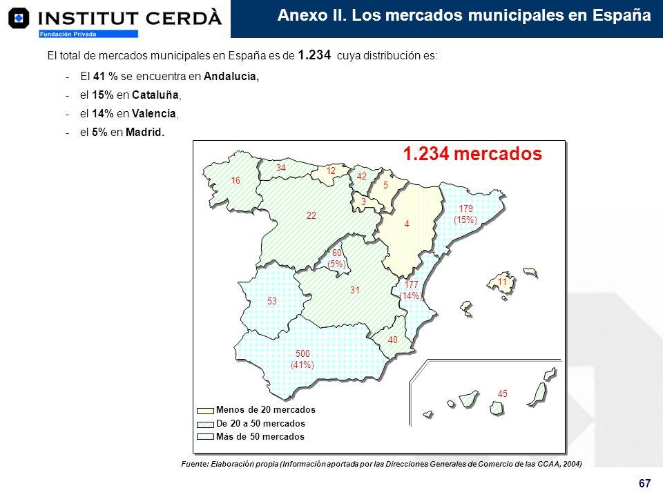 1.234 mercados Anexo II. Los mercados municipales en España