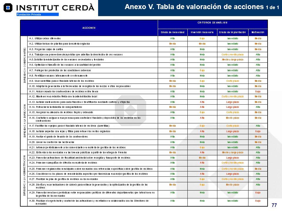 Anexo V. Tabla de valoración de acciones 1 de 1