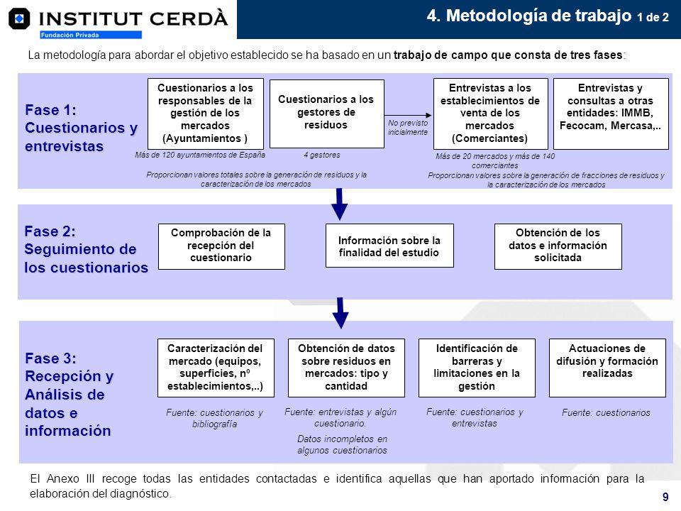 4. Metodología de trabajo 1 de 2
