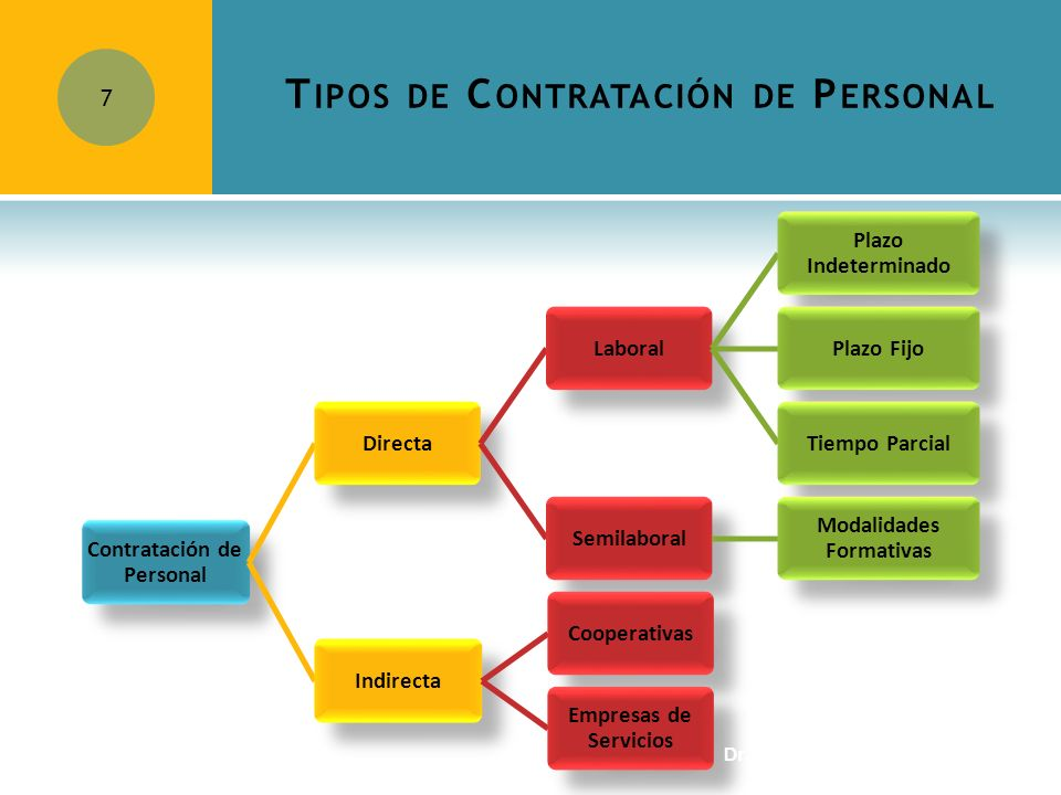 Tipos de Contratación de Personal