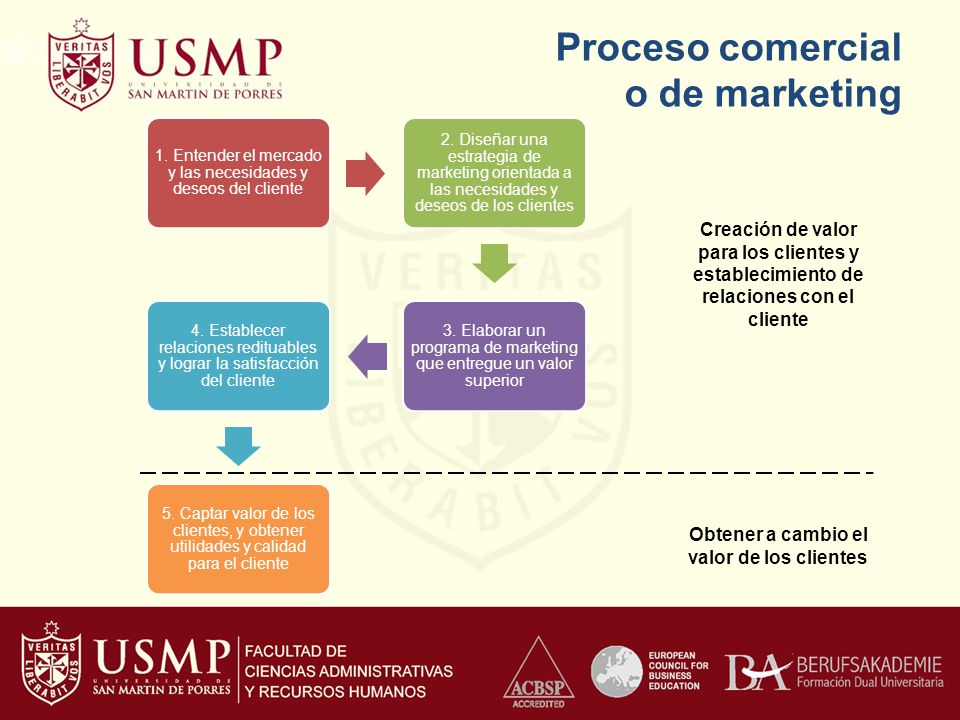 Proceso comercial o de marketing
