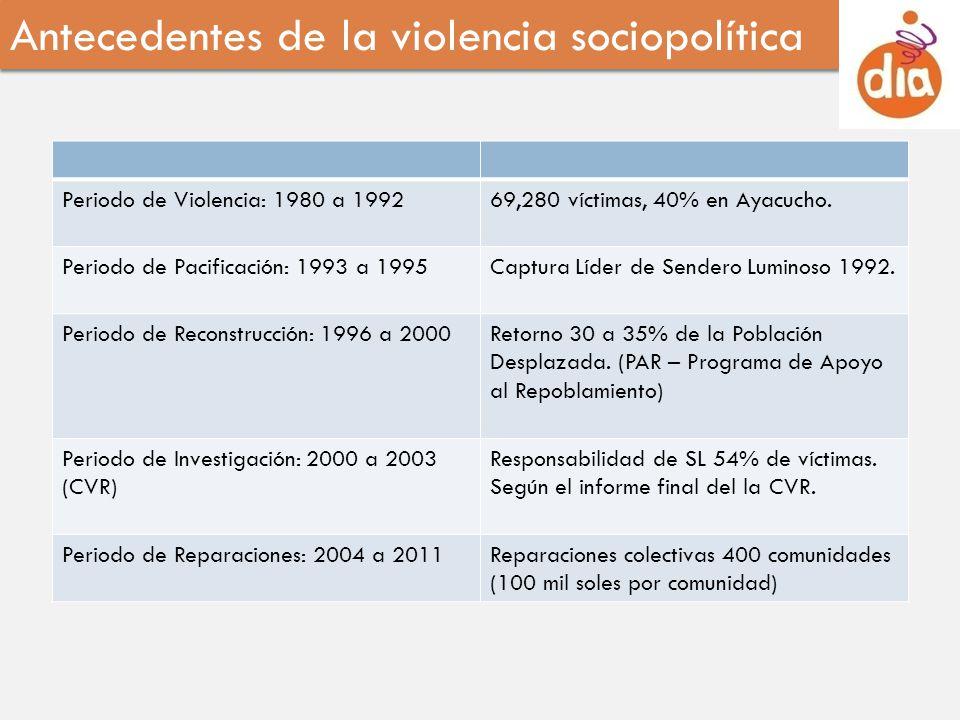 Antecedentes de la violencia sociopolítica