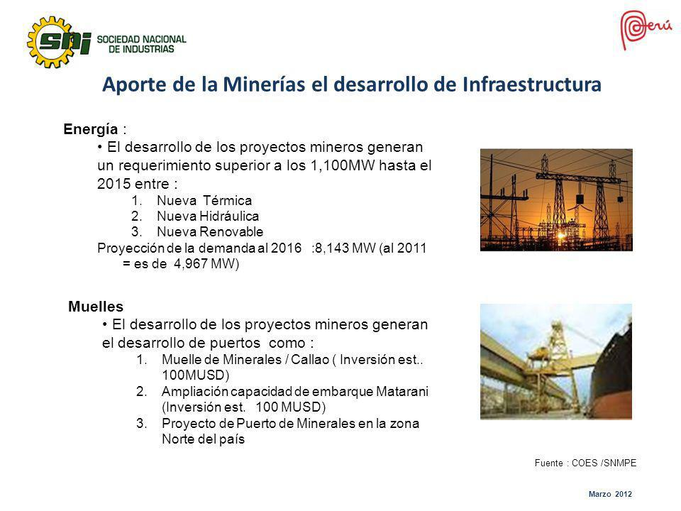 Aporte de la Minerías el desarrollo de Infraestructura