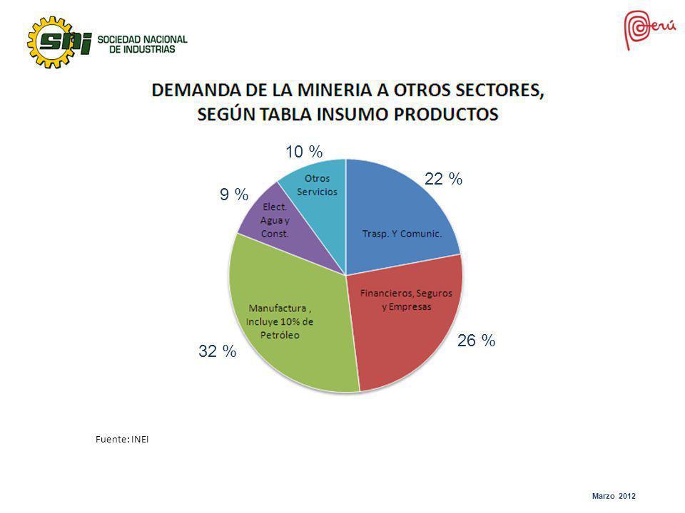 10 % 22 % 9 % 26 % 32 % Fuente: INEI