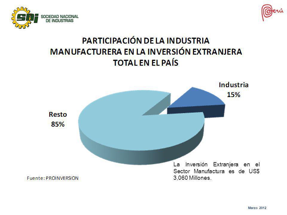 La Inversión Extranjera en el Sector Manufactura es de US$ 3,060 Millones.
