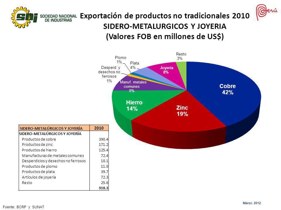 Exportación de productos no tradicionales 2010 SIDERO-METALURGICOS Y JOYERIA (Valores FOB en millones de US$)