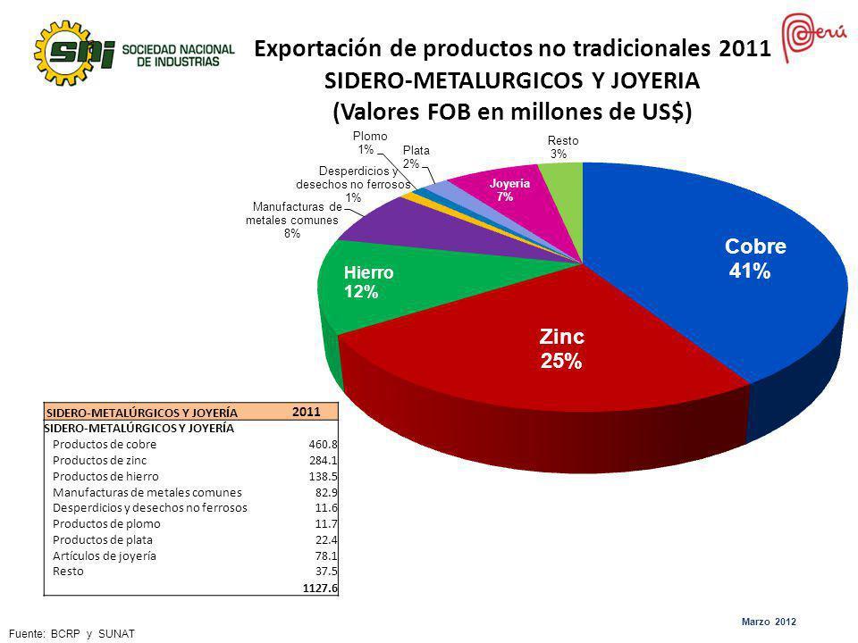 Exportación de productos no tradicionales 2011 SIDERO-METALURGICOS Y JOYERIA (Valores FOB en millones de US$)
