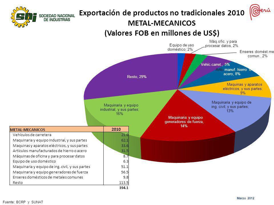 Exportación de productos no tradicionales 2010 METAL-MECANICOS (Valores FOB en millones de US$)