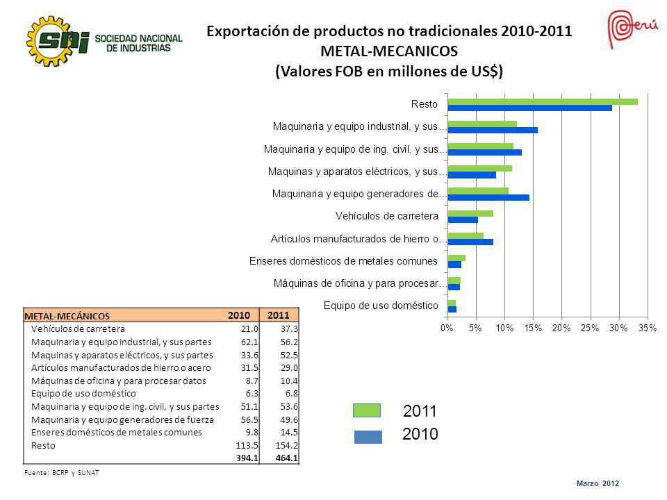 Exportación de productos no tradicionales 2010-2011 METAL-MECANICOS (Valores FOB en millones de US$)