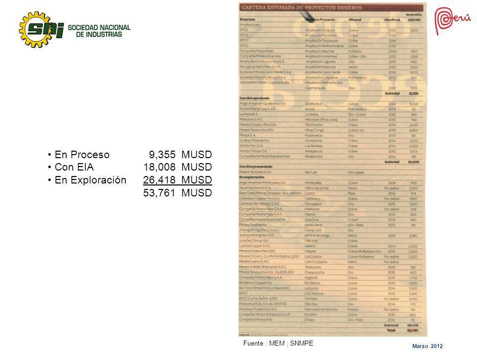En Proceso 9,355 MUSD Con EIA 18,008 MUSD En Exploración 26,418 MUSD