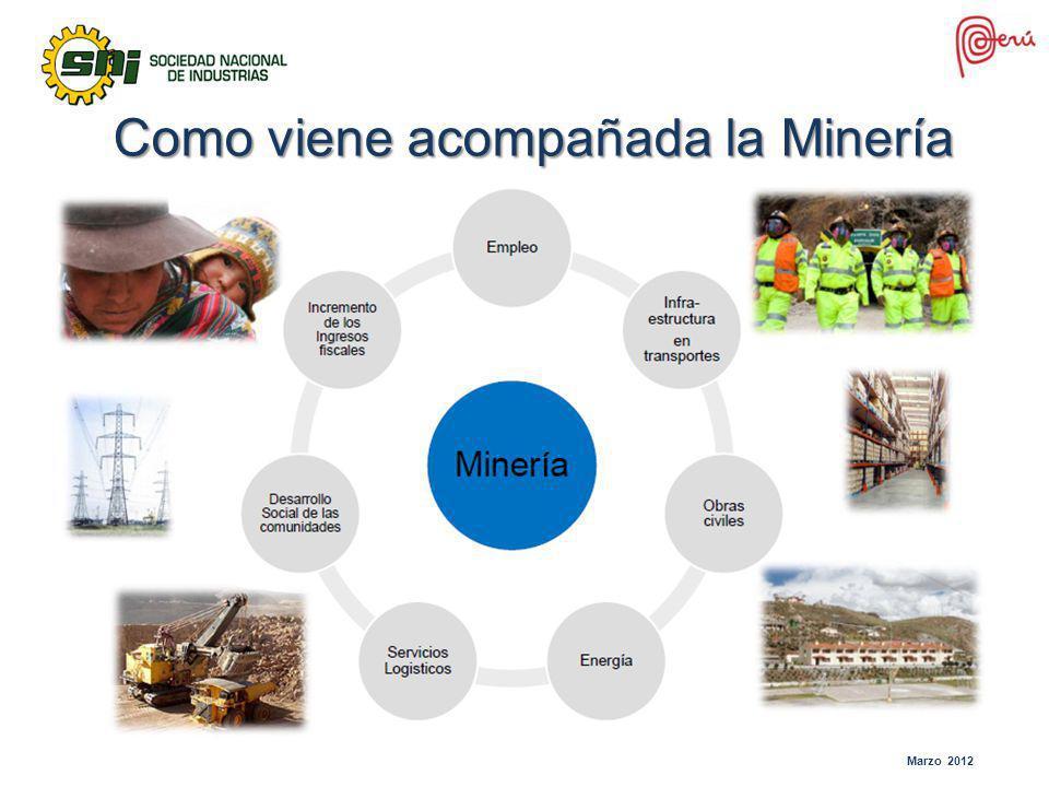 Como viene acompañada la Minería