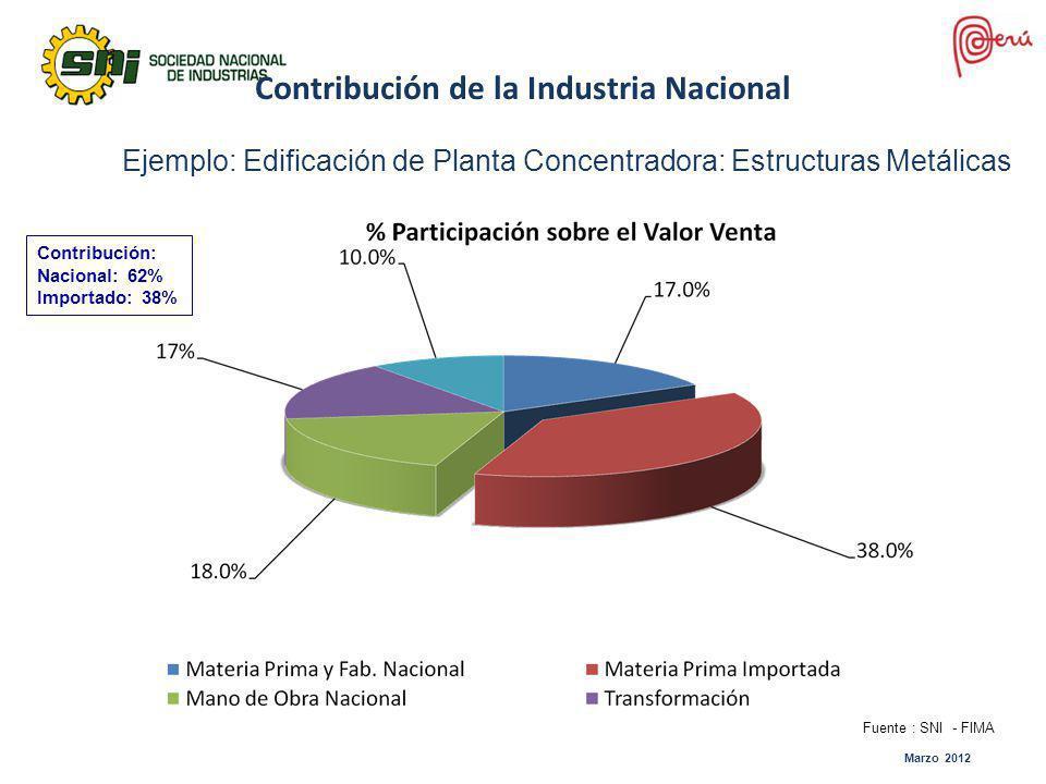Contribución de la Industria Nacional