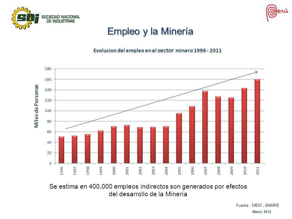 Empleo y la Minería Se estima en 400,000 empleos indirectos son generados por efectos del desarrollo de la Minería.
