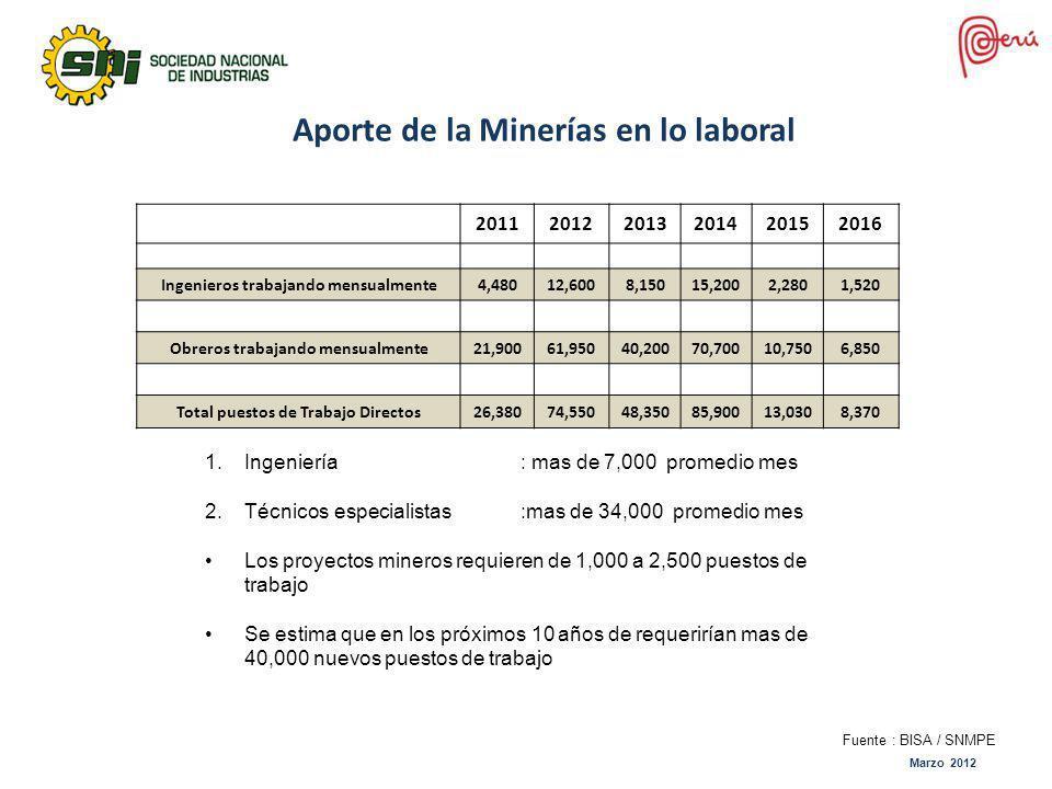 Aporte de la Minerías en lo laboral