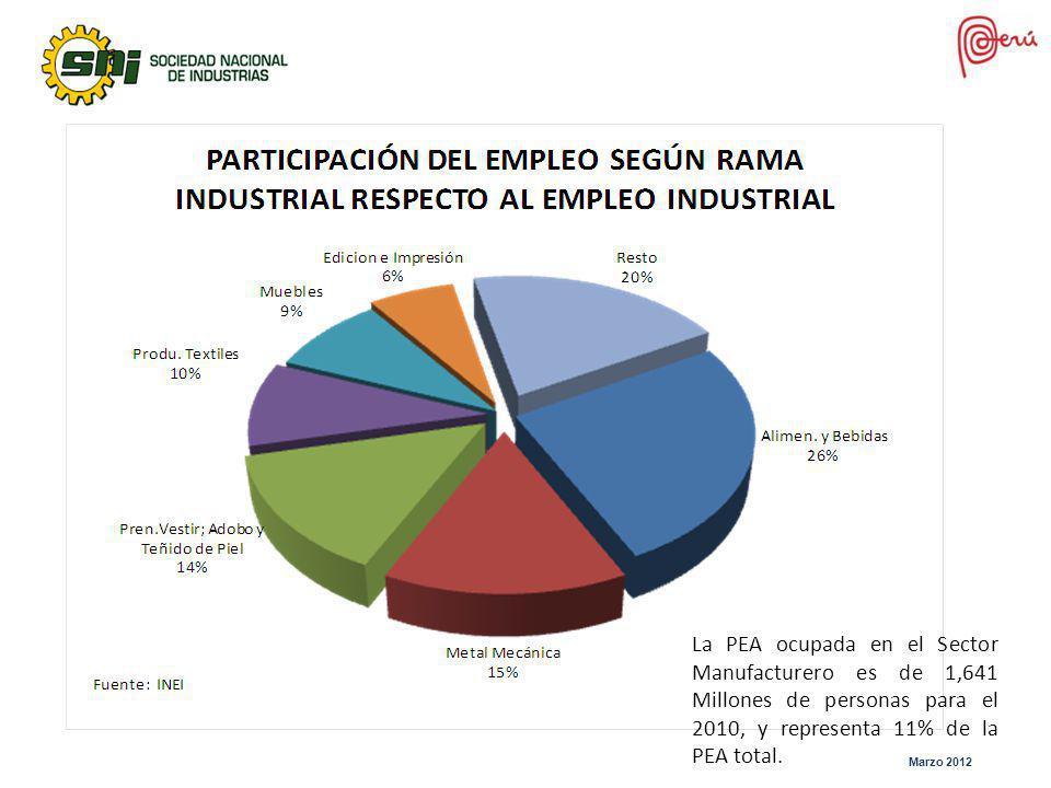 La PEA ocupada en el Sector Manufacturero es de 1,641 Millones de personas para el 2010, y representa 11% de la PEA total.