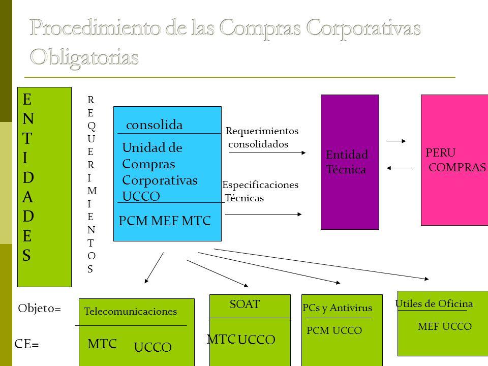 Procedimiento de las Compras Corporativas Obligatorias