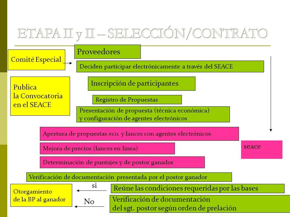 ETAPA II y II – SELECCIÓN/CONTRATO