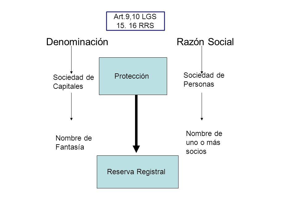 Denominación Razón Social Art.9,10 LGS 15. 16 RRS Protección