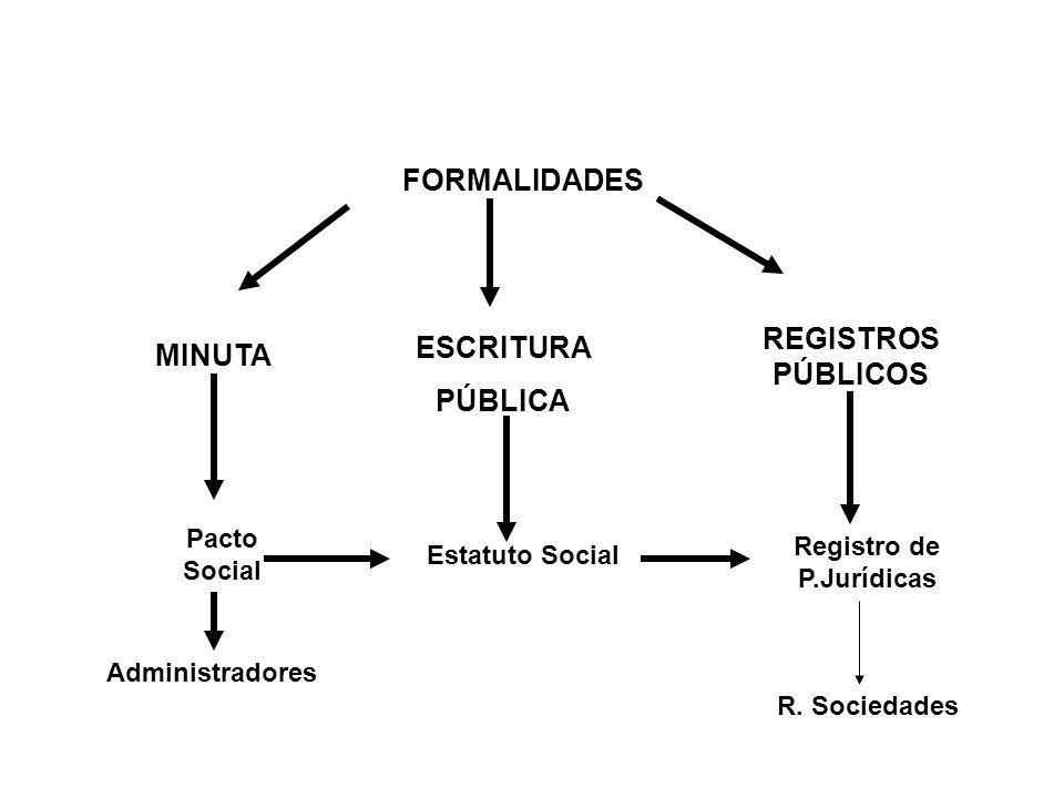 Registro de P.Jurídicas