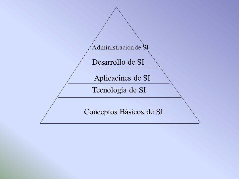 Conceptos Básicos de SI
