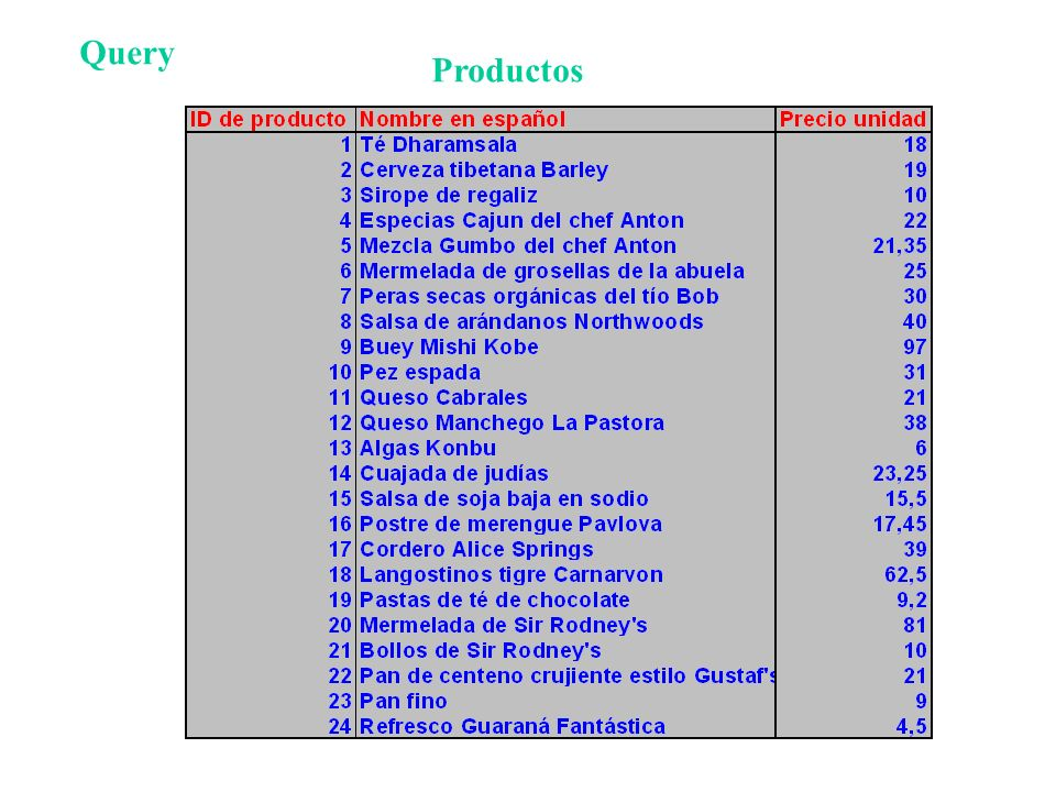 Query Productos